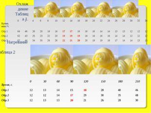 Охлаждение Таблица 1. Нагревание Таблица 2 Время, мин./ос0 2468101214
