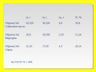 По ГОСТУ W ≤ 16% m, гm1,г.m0, гW, % Образец №1 Сливочное масло63,32056,