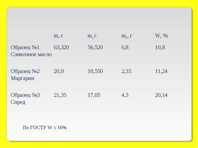 По ГОСТУ W ≤ 16% m, гm1,г.m0, гW, % Образец №1 Сливочное масло63,32056,...