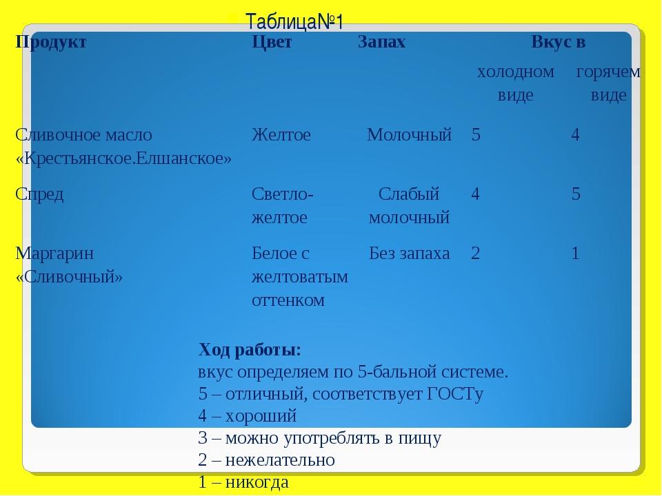 Таблица№1 Ход работы: вкус определяем по 5-бальной системе. 5 – отличный, соо...