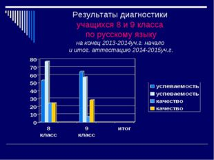 Результаты диагностики учащихся 8 и 9 класса по русскому языку на конец 2013-