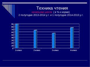 Техника чтения начальная школа ( в % к норме) 2 полугодие 2013-2014 у.г. и 1