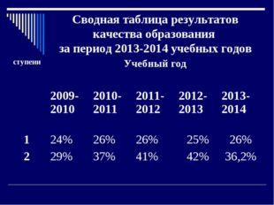 Сводная таблица результатов качества образования за период 2013-2014 учебных