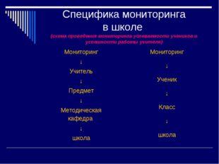 Специфика мониторинга в школе (схема проведения мониторинга успеваемости учен