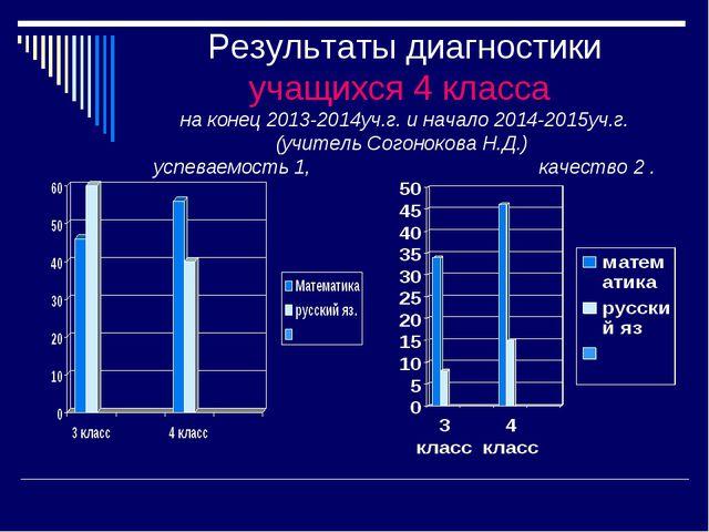 Результаты диагностики учащихся 4 класса на конец 2013-2014уч.г. и начало 201...