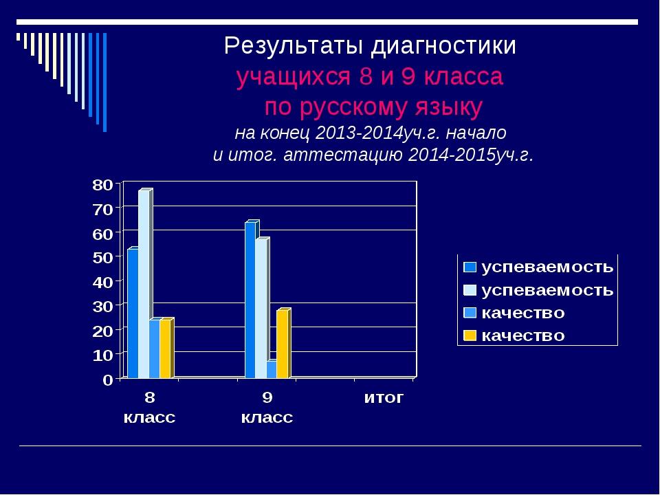 Результаты диагностики учащихся 8 и 9 класса по русскому языку на конец 2013-...