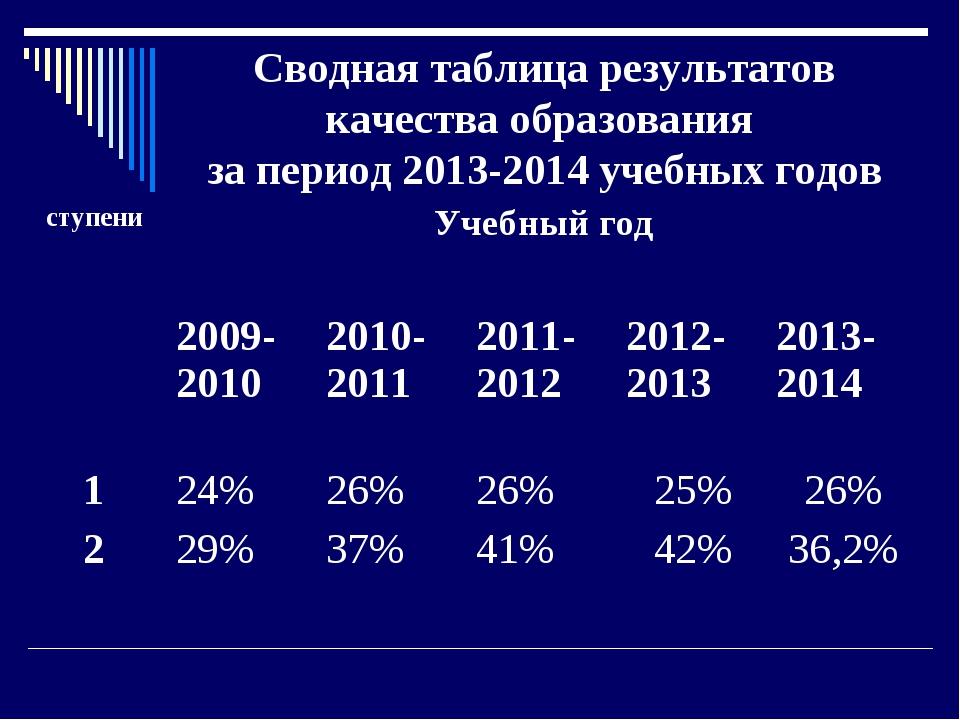 Сводная таблица результатов качества образования за период 2013-2014 учебных...