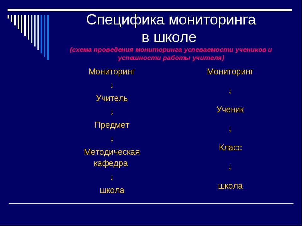 Специфика мониторинга в школе (схема проведения мониторинга успеваемости учен...