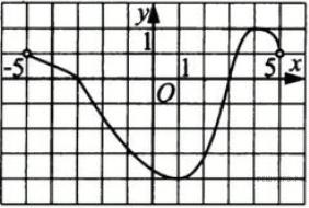 http://math.reshuege.ru/get_file?id=13041
