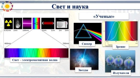 C:\Users\matveevkv\Desktop\Классный час Свет\02.10.15.Свет и световые технологии в жизни человека.2\present\Слайд16.JPG
