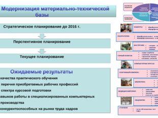 Стратегическое планирование до 2016 г. Перспективное планирование Текущее пла