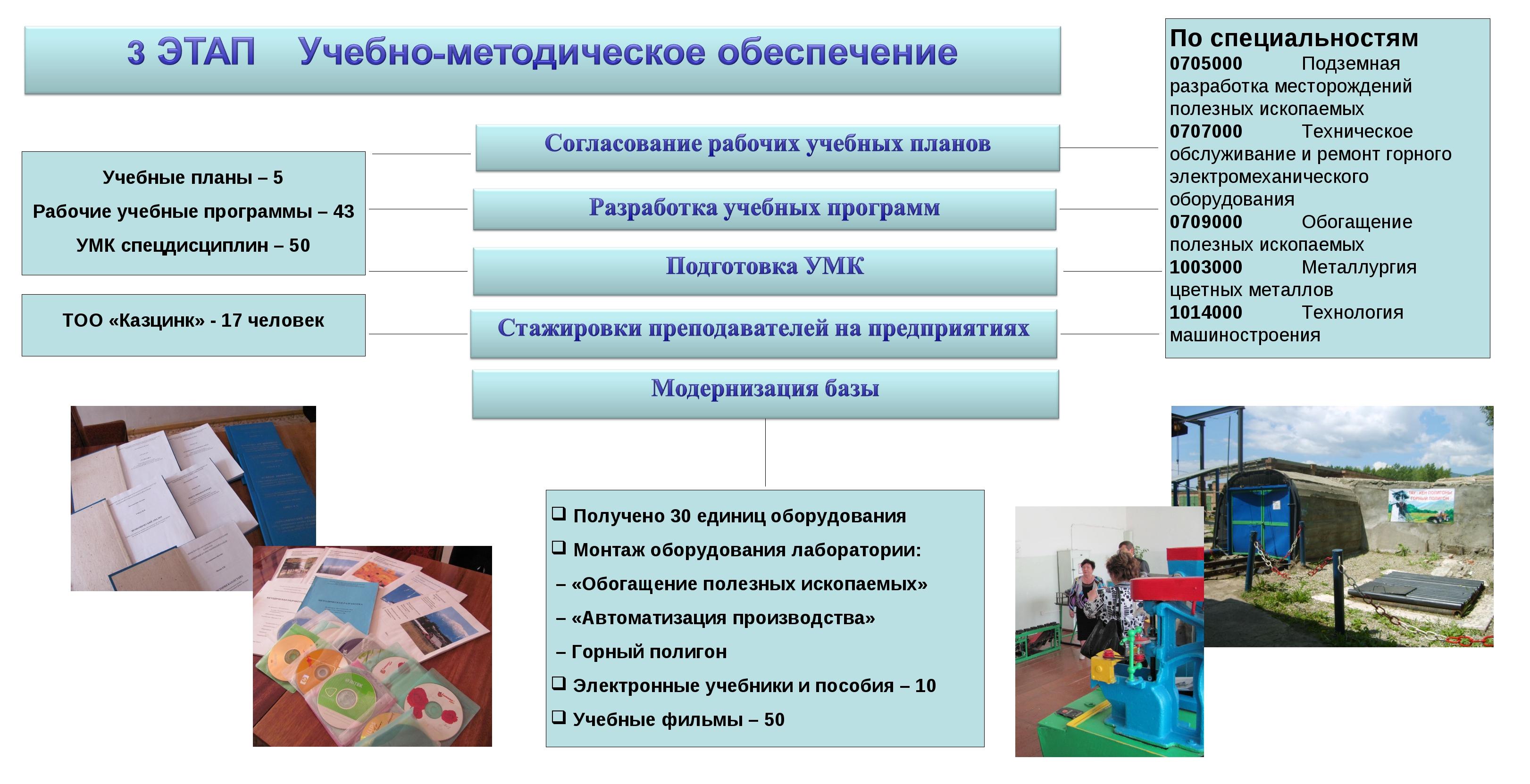 По специальностям 0705000 Подземная разработка месторождений полезных ископа...