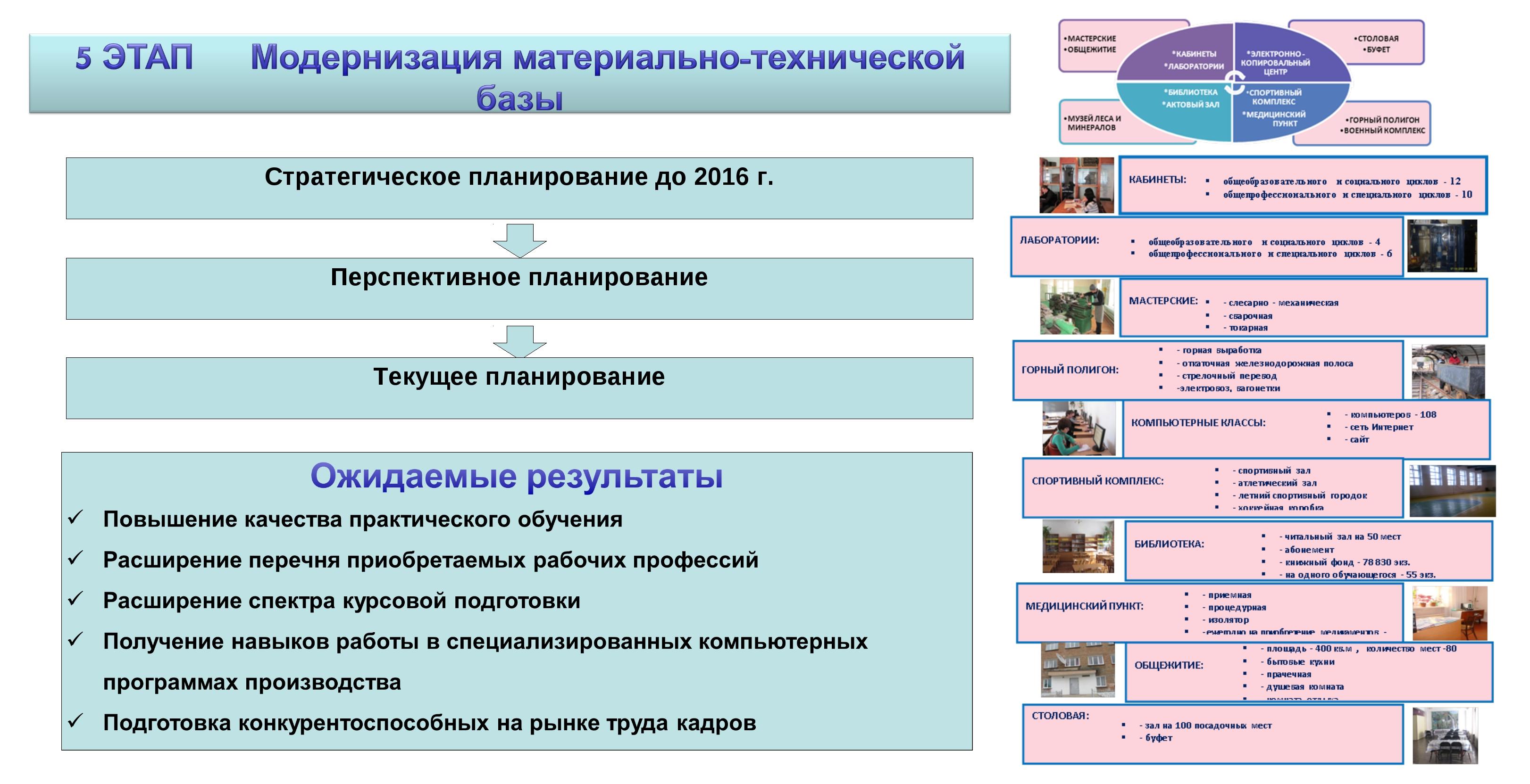 Стратегическое планирование до 2016 г. Перспективное планирование Текущее пла...
