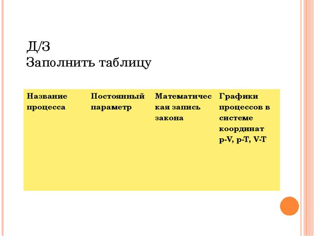 Д/З Заполнить таблицу Название процесса Постоянный параметр Математическая за...