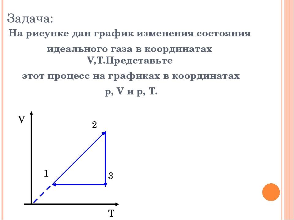 Задача: На рисунке дан график изменения состояния идеального газа в координат...