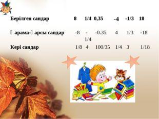 Берілген сандар 81/40,35-4-1/318 Қарама-қарсы сандар -8-1/4-0.35