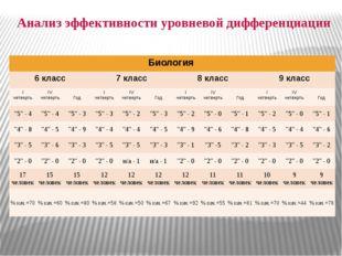 Анализ эффективности уровневой дифференциации Биология 6 класс 7 класс 8 клас