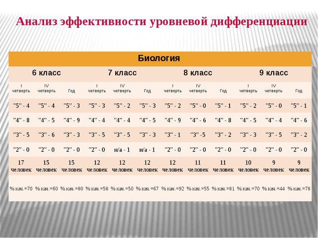 Анализ эффективности уровневой дифференциации Биология 6 класс 7 класс 8 клас...