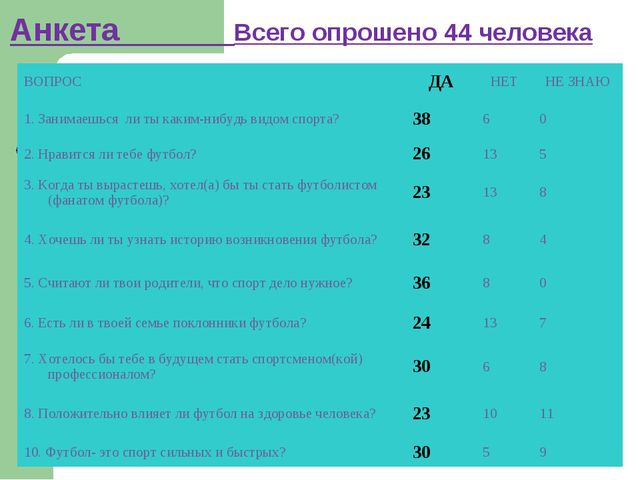 Анкета Всего опрошено 44 человека ВОПРОСДАНЕТНЕ ЗНАЮ 1. Занимаешься ли ты...