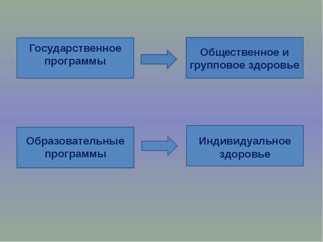 Общественное и групповое здоровье Индивидуальное здоровье Государственное про...