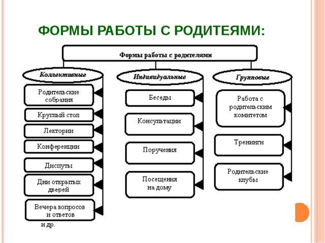 ФОРМЫ РАБОТЫ С РОДИТЕЯМИ: