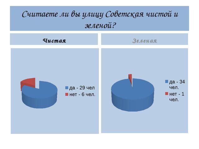 Считаете ли вы улицу Советская чистой и зеленой? Чистая Зеленая