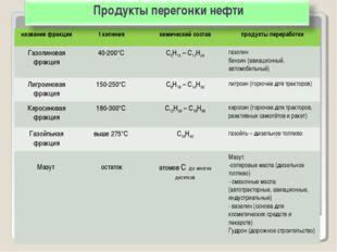 Продукты перегонки нефти название фракцииt кипенияхимический составпродукт