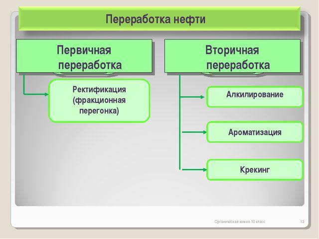 Органическая химия 10 класс * Вторичная переработка Алкилирование Ароматизаци...