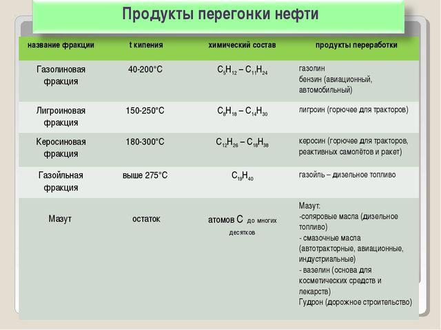 Продукты перегонки нефти название фракцииt кипенияхимический составпродукт...