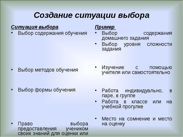 Создание ситуации выбора Ситуация выбора Выбор содержания обучения Выбор мето...