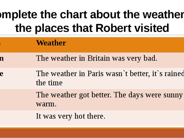 Complete the chart about the weather in the places that Robert visited Places...