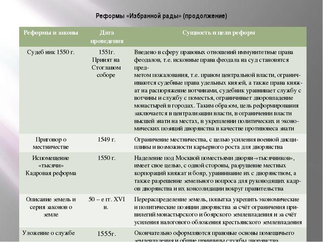 шпаргалка реформы ивана iii