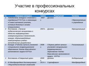 Участие в профессиональных конкурсах № Название конкурса Сроки Результат Уров