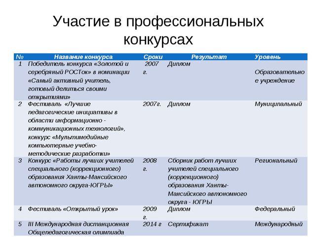 Участие в профессиональных конкурсах № Название конкурса Сроки Результат Уров...