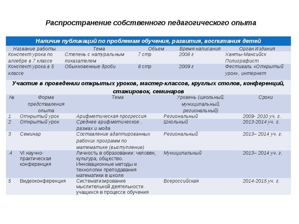 Распространение собственного педагогического опыта Наличие публикаций по про...