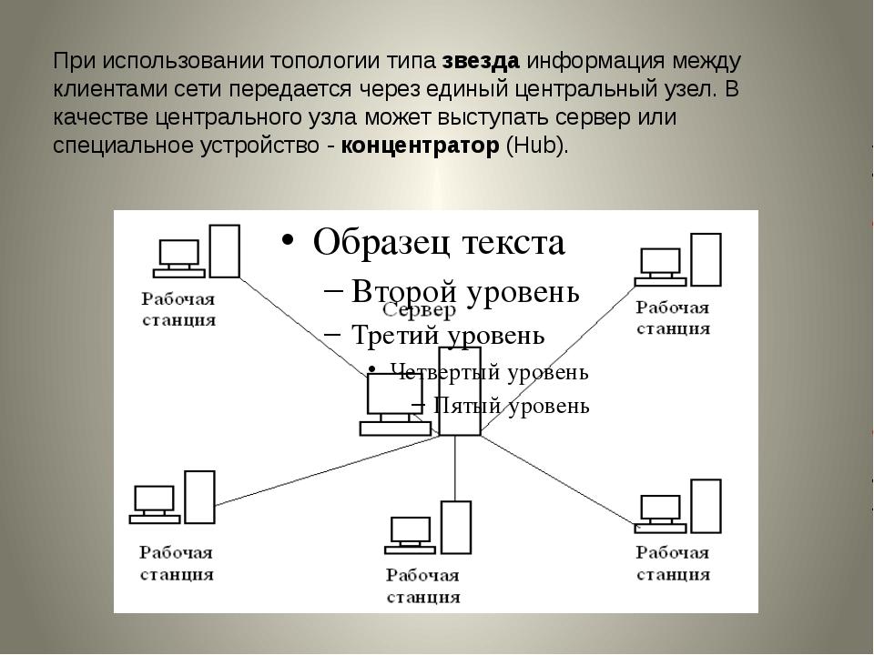 При использовании топологии типазвездаинформация между клиентами сети перед...
