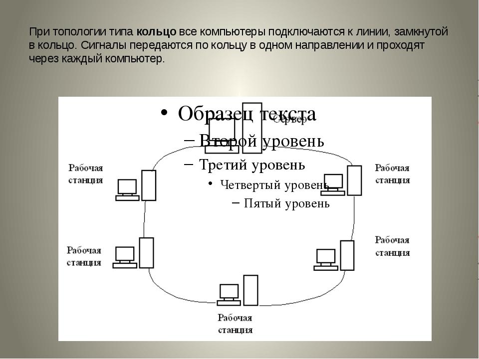 При топологии типакольцовсе компьютеры подключаются к линии, замкнутой в ко...