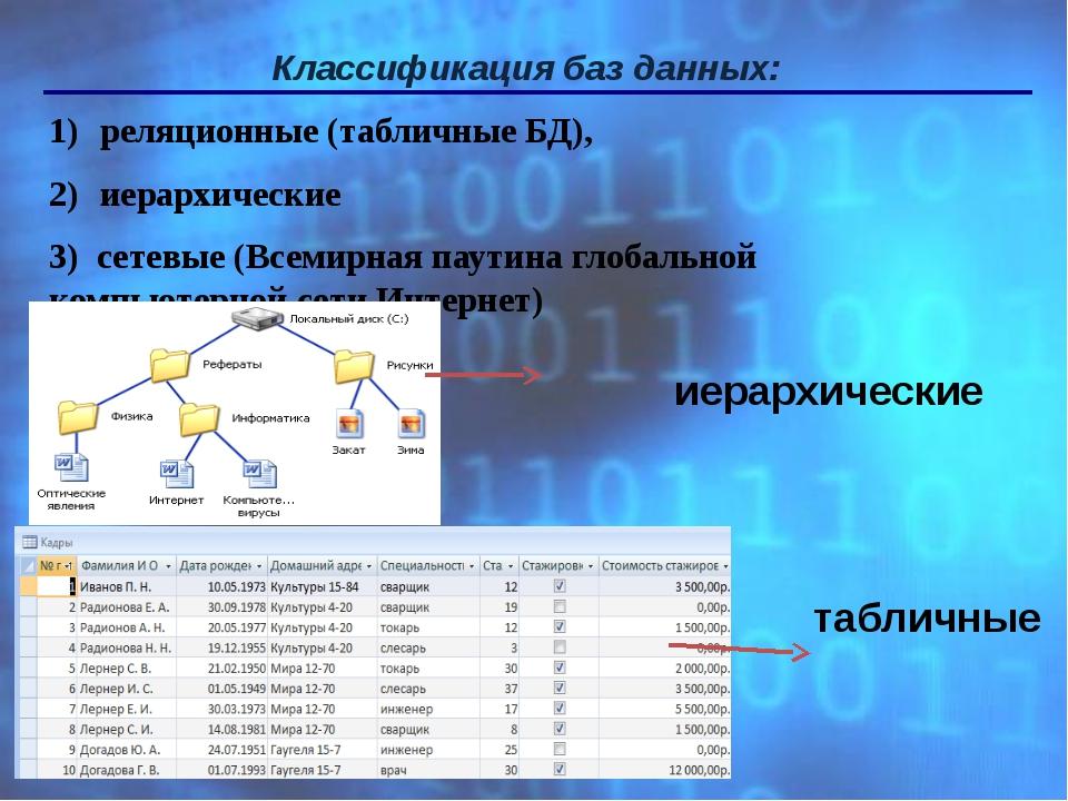 Классификация баз данных: реляционные (табличные БД), иерархические 3) сетевы...