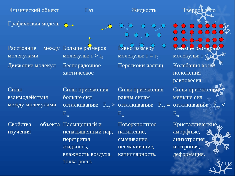 Физический объектГазЖидкостьТвёрдое тело Графическая модель Расстояние...