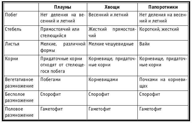 http://www.razlib.ru/biologija/tematicheskoe_i_pourochnoe_planirovanie_po_biologii_7_klass/tab4.jpg