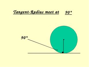 Tangent-Radius meet at 90° 90°