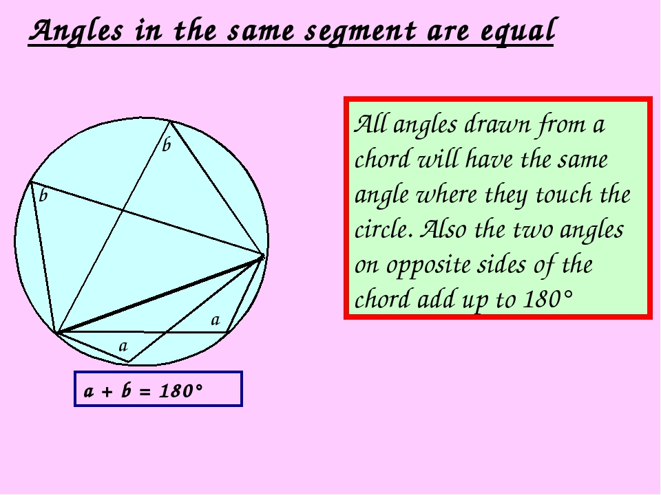 Angles in the same segment are equal All angles drawn from a chord will have...