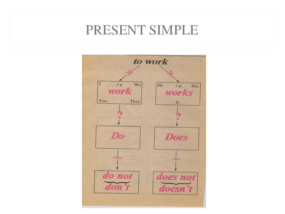 Simple Present Tense Pengertian Rumus dan Contoh Soal