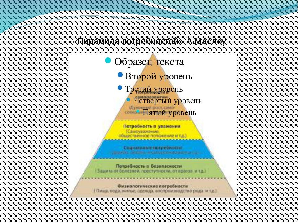 «Пирамида потребностей» А.Маслоу