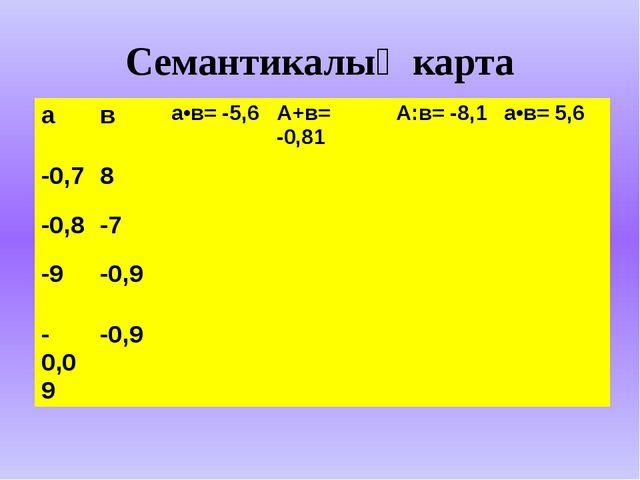 Семантикалық карта а в а•в= -5,6 А+в= -0,81 А:в= -8,1 а•в= 5,6 -0,7 8 -0,8 -7...