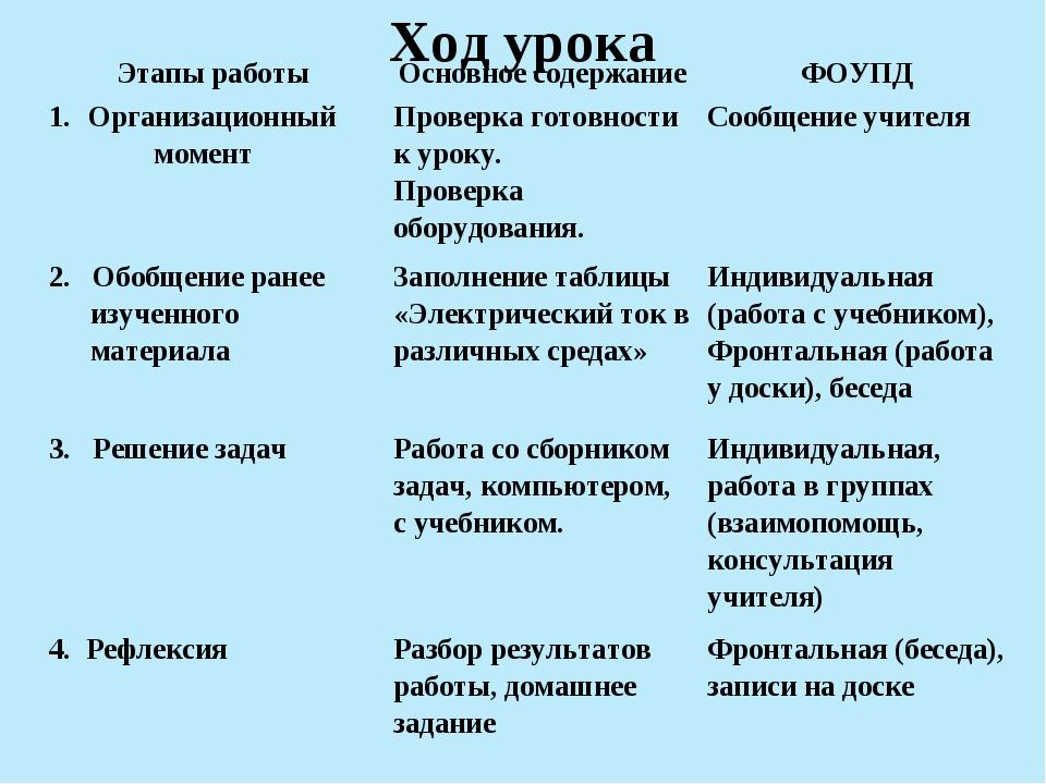 Ход урока Этапы работыОсновное содержаниеФОУПД Организационный моментПрове...