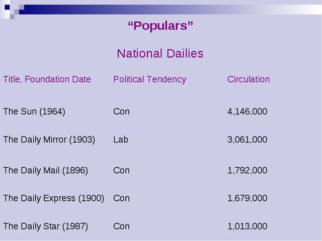 """Populars""	 National Dailies	 Title, Foundation Date 	Political Tendency 	Cir..."