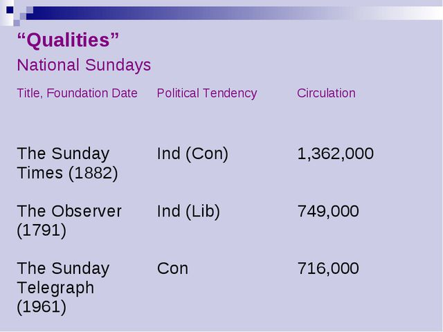 """Qualities"" National Sundays	 Title, Foundation Date 	Political Tendency 	Cir..."
