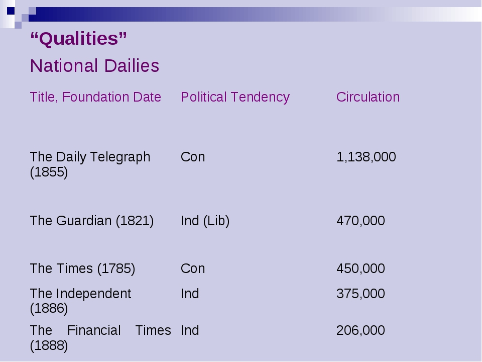 """Qualities""	 National Dailies	 Title, Foundation Date	Political Tendency	Circ..."