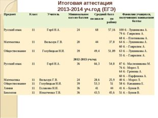 Итоговая аттестация 2013-2014 уч.год (ЕГЭ)  ПредметКлассУчительМинимально